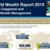 Global Wealth Hits New Highs