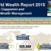 Global Wealth Hits New Highs